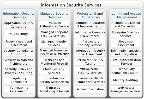 Top Information Security Services Company In India Mumbai